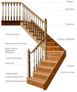 Элементы лестниц в Бобруйске